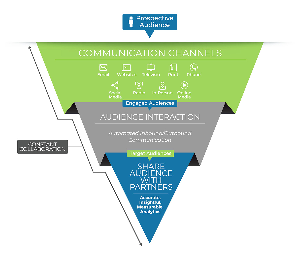 AIM Marketing Funnel